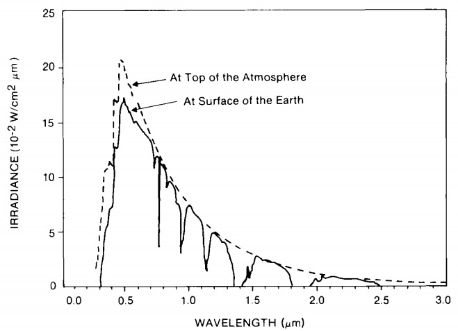 Fig. 6: Solar spectral radiance as a function of the wavelength at the top of the atmosphere and at the surface of the Earth
